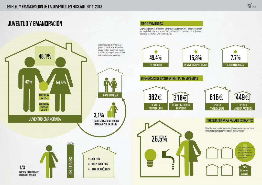 Empleo y emancipación de la juventud en Euskadi 2011-2013
