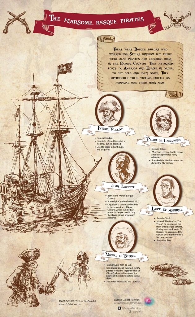 Infografía sobre piratas vascos
