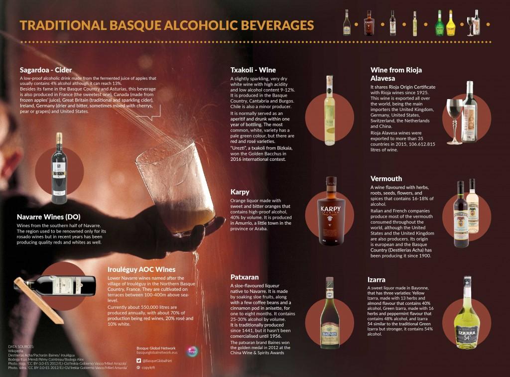 Infografía sobre bebidas vascas