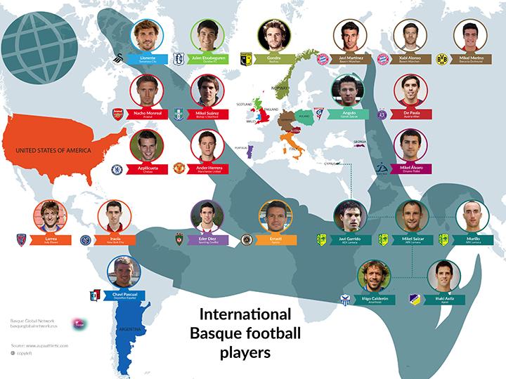 Futbolistas vascos en el mundo