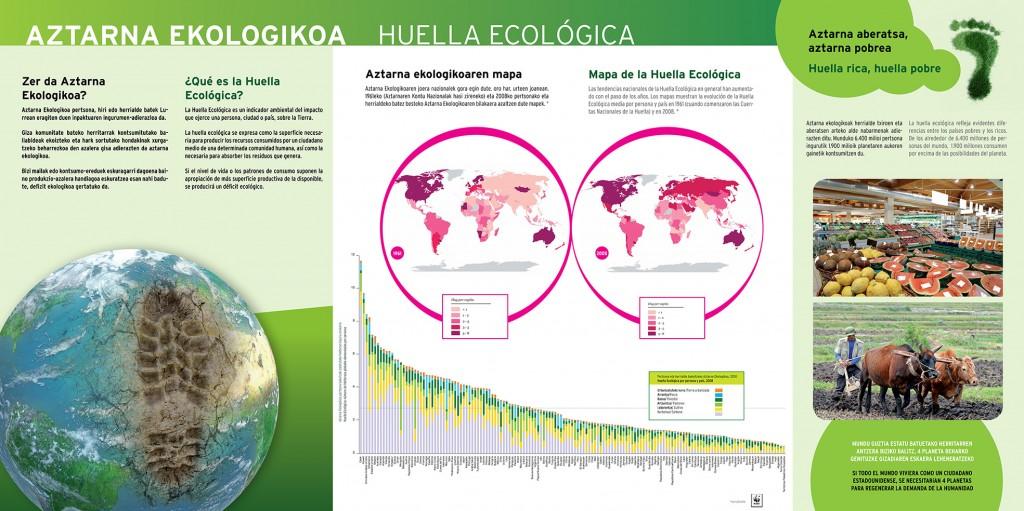 Exposición sobre la Huella ecológica